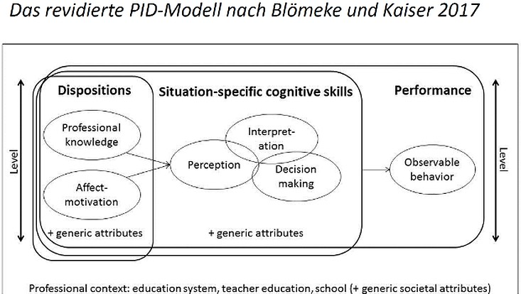 Das revidierte PID-Modell nach Blömeke und Kaiser 2017