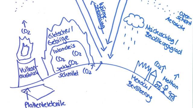 Grafik zum Projekt
