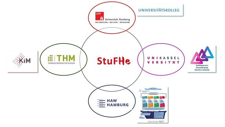 Grafik StuFHe-Projekt HAW-Hamburg Universität-Hamburg Universität-Kassel THM-Mittelhessen