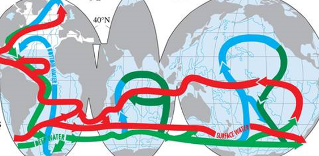 Thermohaline circulation of the ocean.