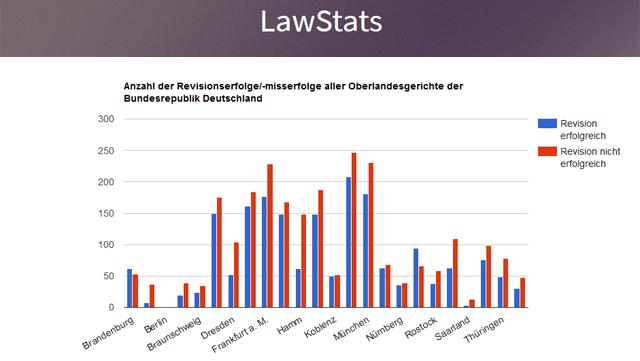 Screenshot Lawstats