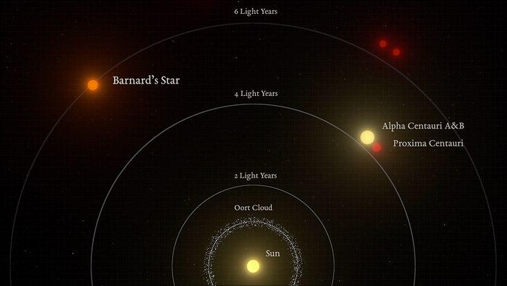 Grafische Darstellung der relativen Entfernungen zu den nächsten Sternen von unserer Sonne aus gesehen. Barnards Stern ist das zweitnächste Sternensystem und der nächstgelegene einzelne Stern von uns.