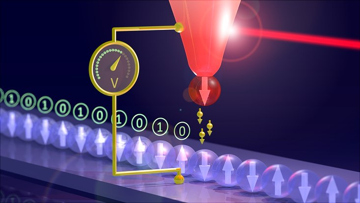 Schema des Versuchsaufbaus: Eine magnetische Nadel wird mit einem Laserstrahl erwärmt. Dadurch entsteht zwischen der Nadel und den magnetischen Atomen eine elektrische Spannung zum Auslesen von Daten.