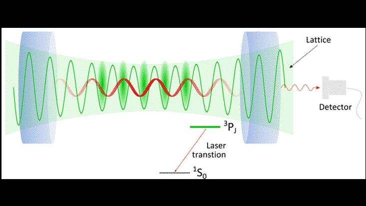 Ultrakalte Kalziumatome in einem optischen Resonator