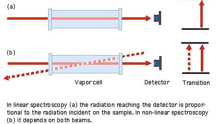 Moderne Methoden der Laser-Spektroskopie