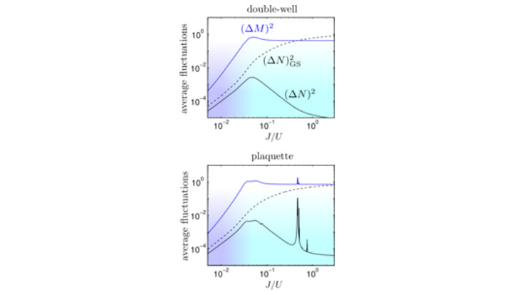 Wissenschaftliche Grafik