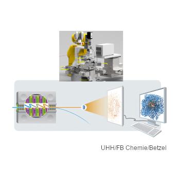 Unterer Teil: Funktionsschema des SFX Messtandes; oberer Teil: der zentrale Roboter, der entwickelt und adaptiert wird.