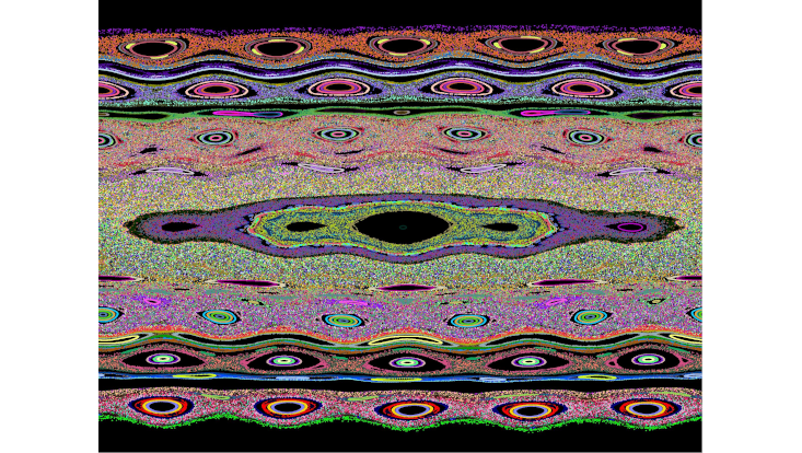 Extract of the phase space portrait of two superimposed simultaneously oscillating lattices, with different lattice spacings.