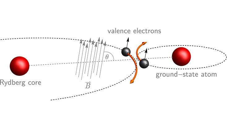 Elektronenstreuung verstehen mit ultralangreichweitigen Rydberg Molekülen