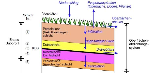 HELP-Modell: Schema eines Deponieprofils mit hydrologischen Prozessen (Ausschnitt)