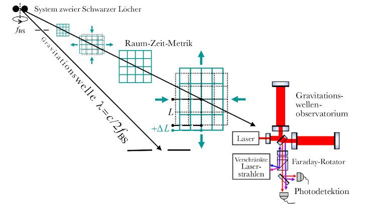 Veranschaulichung Gravitationswelle