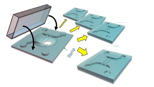 Die Darstellung zeigt eine Abbildung der Nanofabrikation