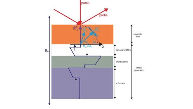 Grafische Darstellung von der Ultraschnelle Magtisierung Dynamic