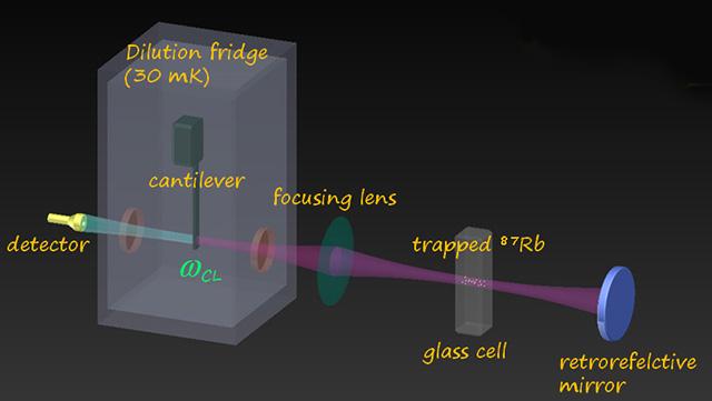 Darstellung der Hybrid Quantum Optomechanics