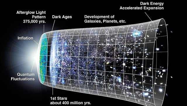 Illustration of the expansion of the Universe