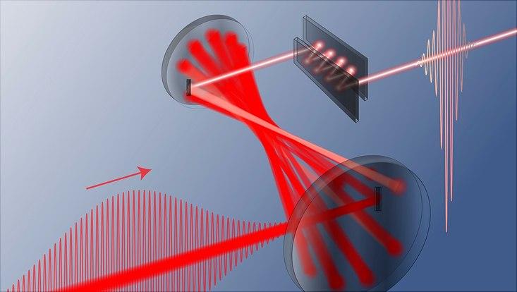 Ein roter Strahl passiert eine Röhre und einen Spiegel