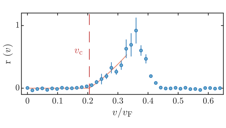 Response curve of a 2D Fermi superfluid