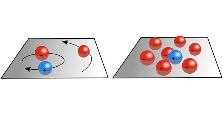 Zwei Grafiken zeigen das Exziton als blaue Kugel mit den es umgebenden Elektronen als rote Kugeln.