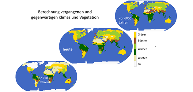 Berechnung vergangenen und gegenwärtigen Klimas und Vegetation: Schaubild mit drei Illustrationen