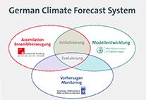 Schaubild German Climate Forecast System