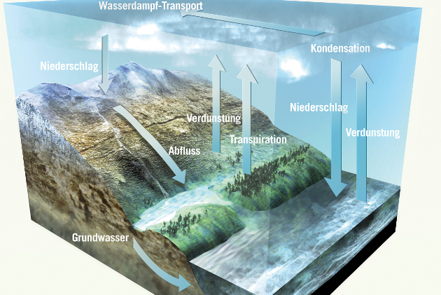 Wasserkreislauf