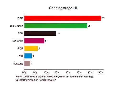 Welche Partei würden Hamburgerinnen und Hamburger bei einer Bürgerschaftswahl wählen?