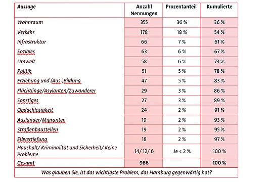 Welches sind momentan die größten Probleme der Hansestadt?