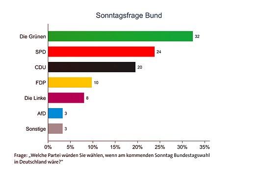 Welche Partei würden Hamburgerinnen und Hamburger bei einer Bundestagswahl wählen?