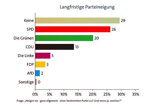 Welche Partei kann am meisten Wählerinnen und Wähler an sich binden?