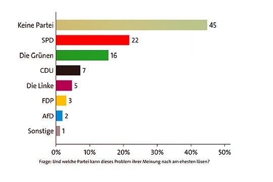 Welche Partei kann Hamburgs Probleme am besten lösen?