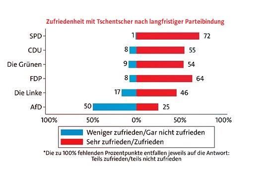 Wie zufrieden sind Sie mit der politischen Arbeit von Peter Tschentscher?