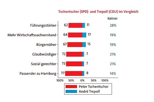 Wenn Sie einmal Peter Tschentscher und André Trepoll miteinander vergleichen: Wer von beiden: ist / hat ... ?