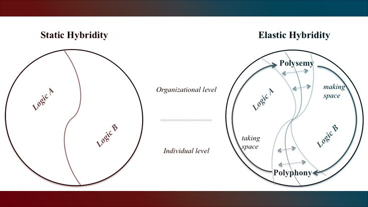 'God at Work': Engaging Central and Incompatible Institutional Logics through Elastic Hybridity