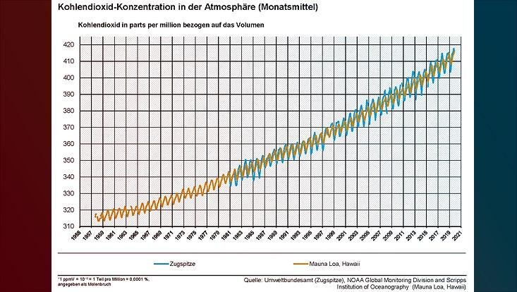 graph co2 concentration