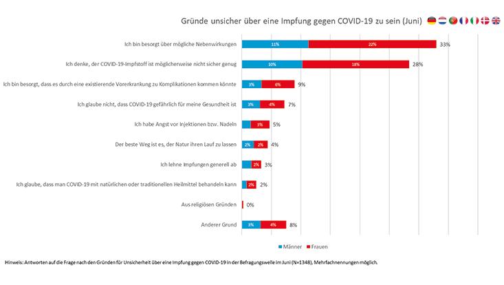 Diese Grafik zeigt die Gründe, weshalb Teilnehmer unsicher über eine Imopfung sind. (Juni)