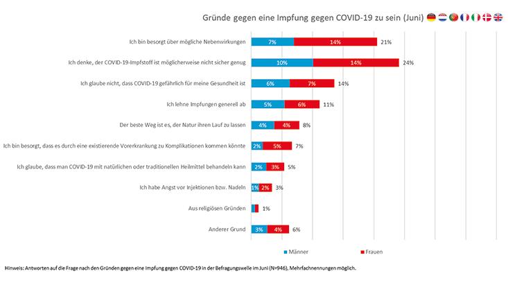 Grafik von Gründen gegen eine Covid-19 Impfung in Europa.