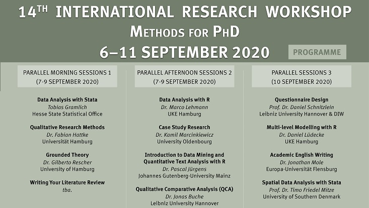 Ausschnitt des Programms aus dem Plakat zum 14. International Research Workshop
