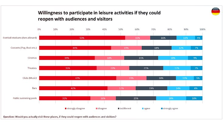 This diagram shows to what extent participants would participate in leisure activities with audiences and visitors.