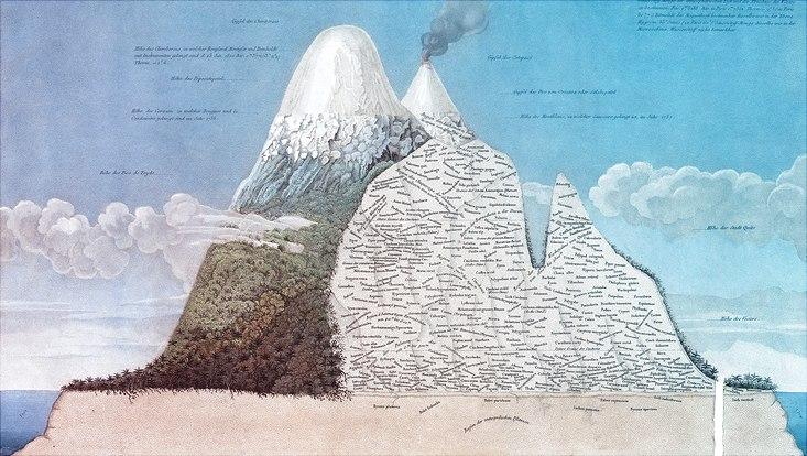 Ansicht der Anden