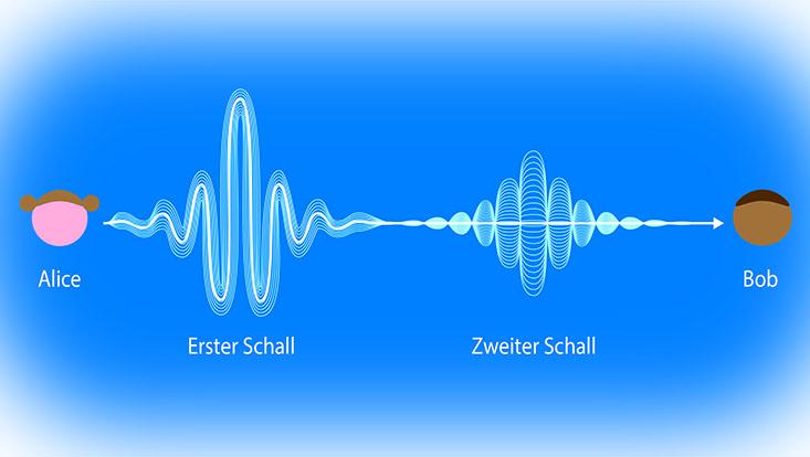 """Schaubild """"Zweiter Schall in Quantenflüssigkeit"""""""