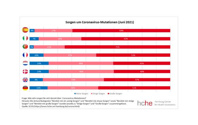 """Grafische Darstellung der Antworten auf die Frage """"Wie sehr sorgen Sie sich derzeit über Coronavirus-Mutationen?"""""""
