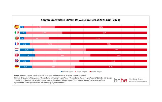 """Grafische Darstellung der Antworten auf die Frage """"Wie sehr sorgen Sie sich derzeit über eine weitere Covid-19-Welle im Herbst 2021?"""""""