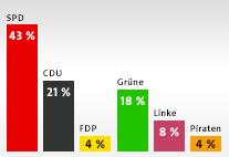 Aktuelle Wahlabsichten der Hamburgerinnen und Hamburger