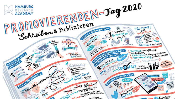 Graphic Recording des HRA Promovierendentags 2020