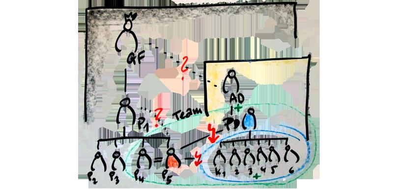 Mediation in Gruppen