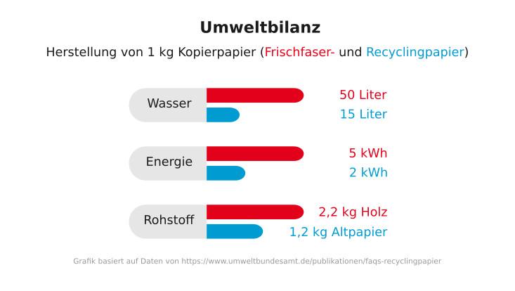 Umweltbilanz/Verbrauch bei der Herstellung von Recyclingpapier: Wasser ca. 30%, Energie ca. 40%, 1.2 kg Altpapier statt 2.2 kg Holz