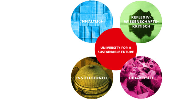 university for a sustainable future dimensions
