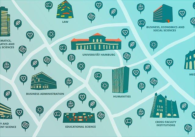 Englische Version der Forschungslandkarte Nachhaltigkeit auf der die Universität Hamburg und ihre zugehörigen Fakultäten grafisch dargestellt sind.
