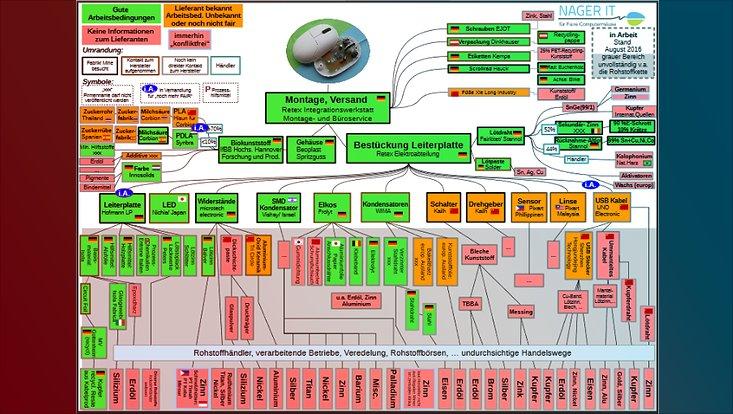 Die komplexe Lieferkette in der IT ist Anhand des Beispiels einer Computermaus dargestellt.