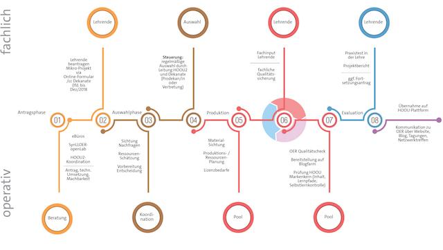 HOOU-Prozess als Schema
